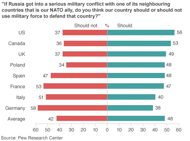 "Chart showing responses to the question: ""If Russia got into a serious military conflict with one of its neighbouring countries which is a NATO ally, should our country use force to defend it?"""