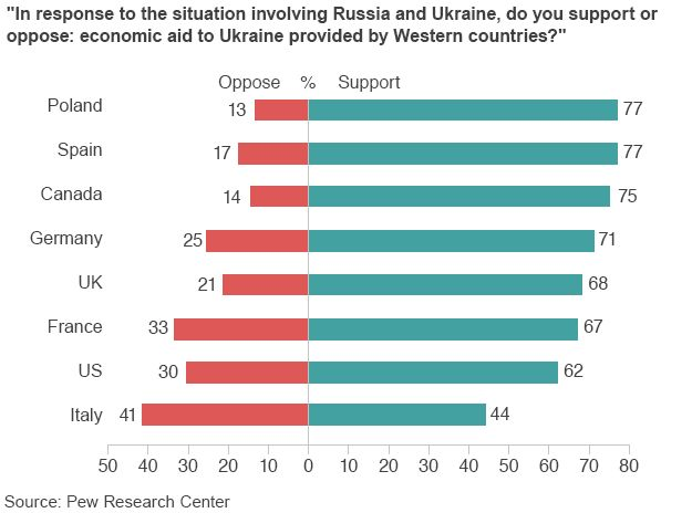 Chart showing relative levels of support for economic aid to Ukraine