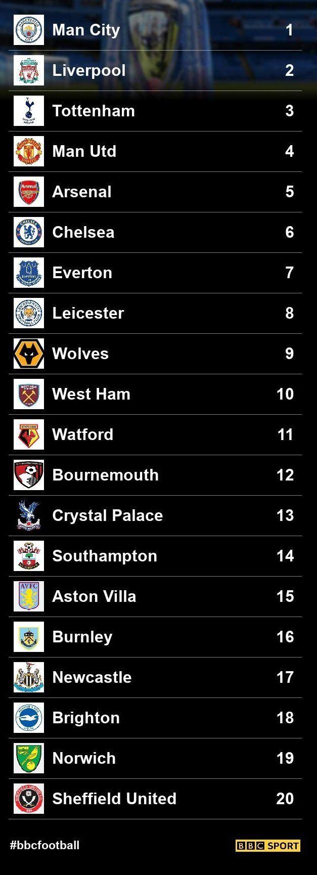 11++ Premier League 2019/20