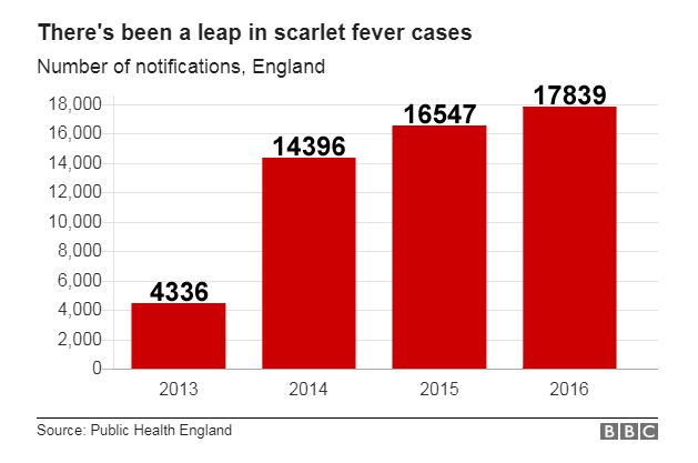 Graph showing scarlet fever rates in England from 2013-16