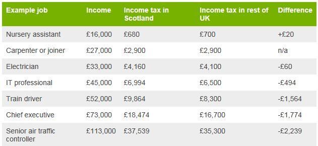 table showing tax gap at different salaries