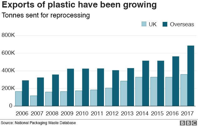 The amount of plastic sent for reprocessing has been growing. The real growth has been in plastic sent abroad for recycling which now accounts for a two thirds of all the plastic recycling we collect in England.