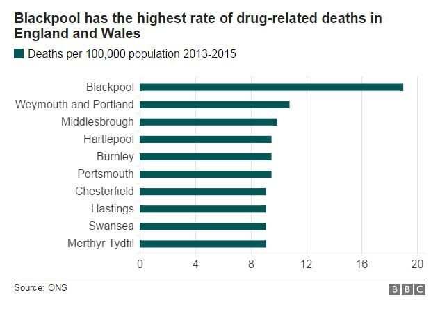 Table of drug deaths in UK