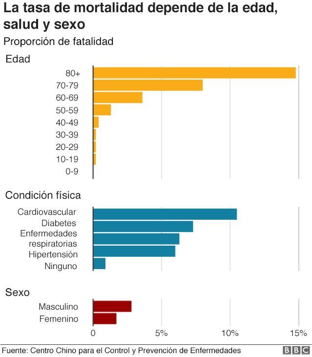 gráfico de estadísticas de diabetes 2020