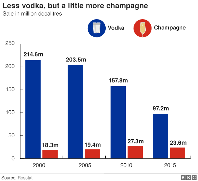 Chart showing decline in vodka sales compared to slight rise in champagne