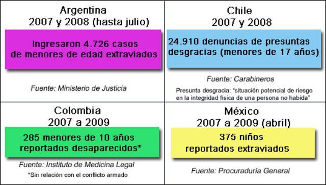 Cifras de niños desaparecidos en Argentina, Chile, Colombia y México