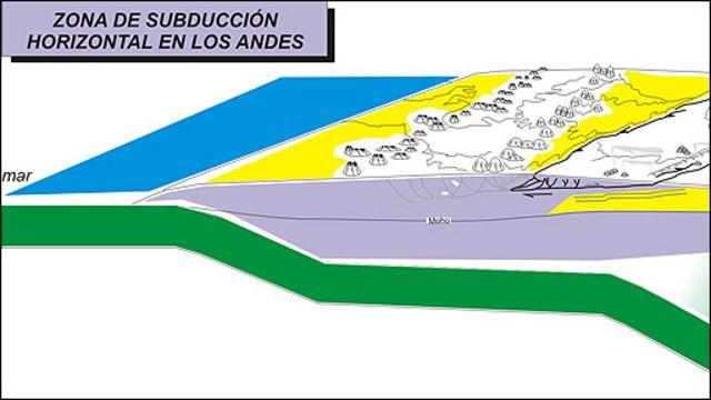 Zona de subducción horizontal de los Andes