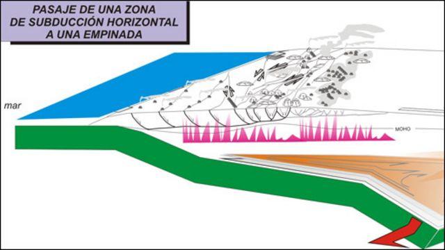 Pasaje de una zona de subducción horizontal a una empinada