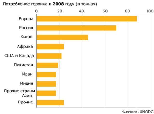 Потребление героина в мире в 2008 году