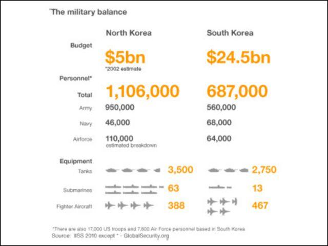 kekuatan militer dua korea