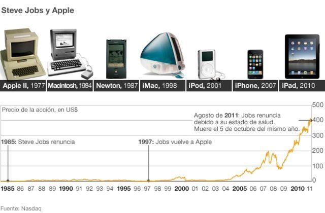 Gráfico sobre Steve Jobs y Apple