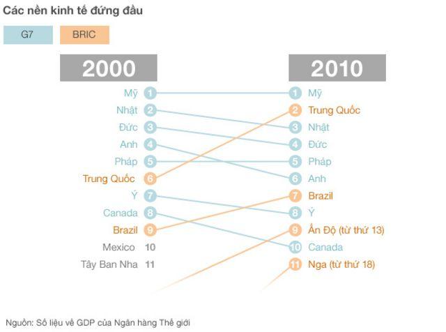 Biểu đồ xếp hạng thứ tự kinh tế các nền kinh tế hàng đầu thế giới