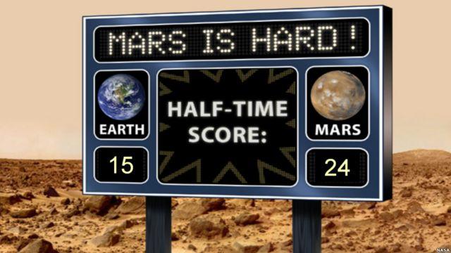 Gráfico de la NASA
