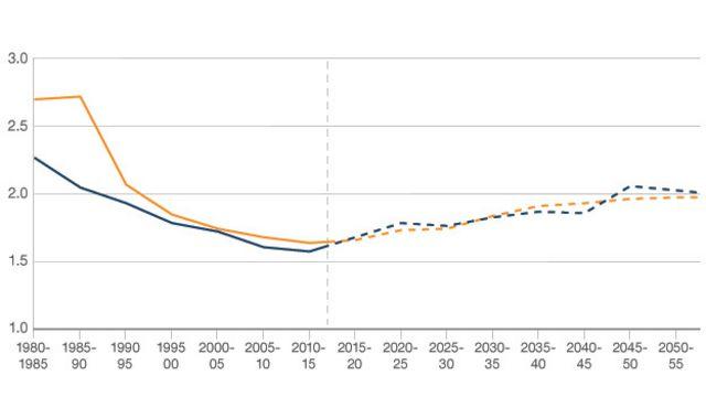 График рождаемости в Китае