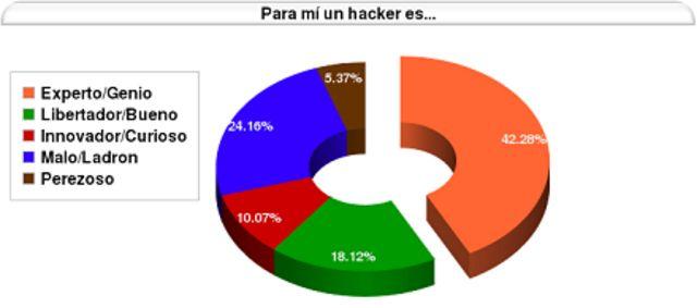 Gráfico sobre hackers
