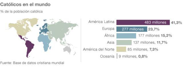 Cifras de católicos en el mundo.