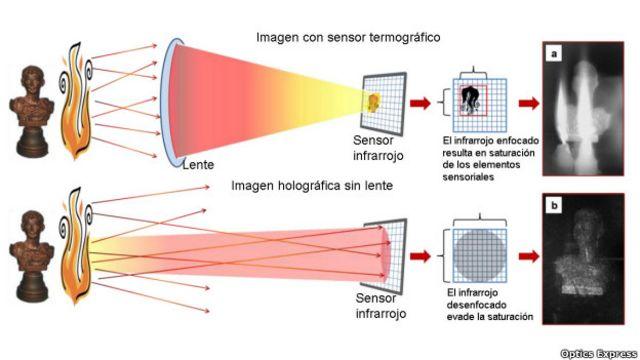 Tecnología para ver a través del fuego