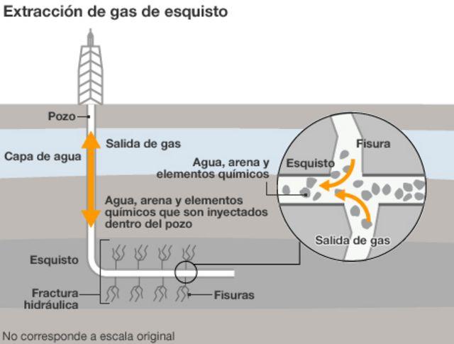 Gráfico del fracking