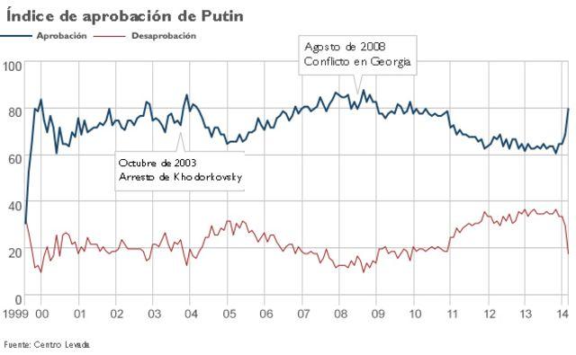 Índice de aprobación de Putin