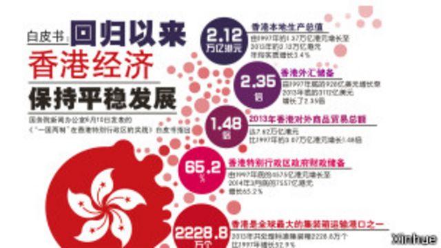 香港白皮書