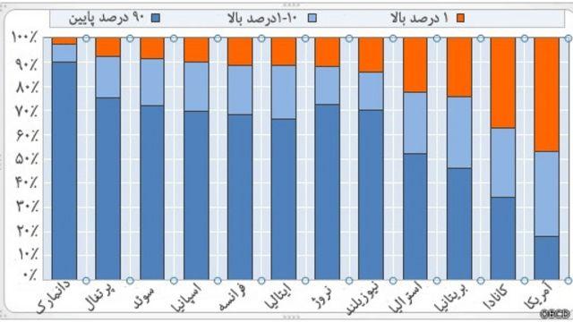 توزیع درآمد در برخی از کشورهای عضو سازمان توسعه و همکاریهای اقتصادی