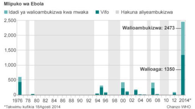 Serikali ya japan inasema kuwa itatoa dawa kuwatibu wagonjwa wa Ebola
