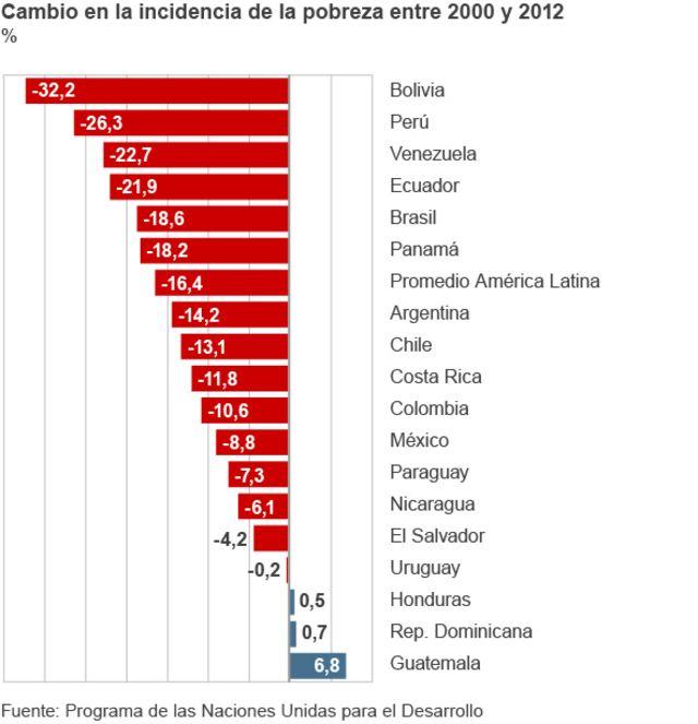 Gráfico reducción pobreza.