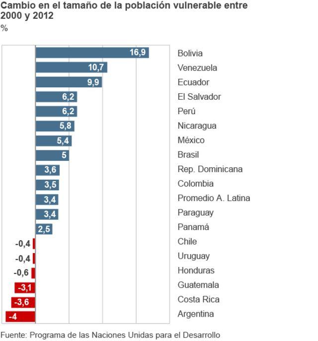 Población vulnerable