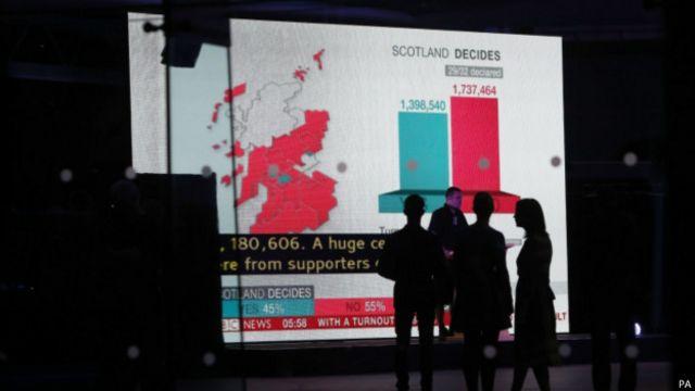 """爱丁堡(Edingburgh)投票率为84%,""""赞成""""123,927,""""反对""""194,638。"""