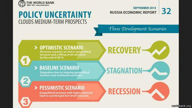 Світовий банк_Росія