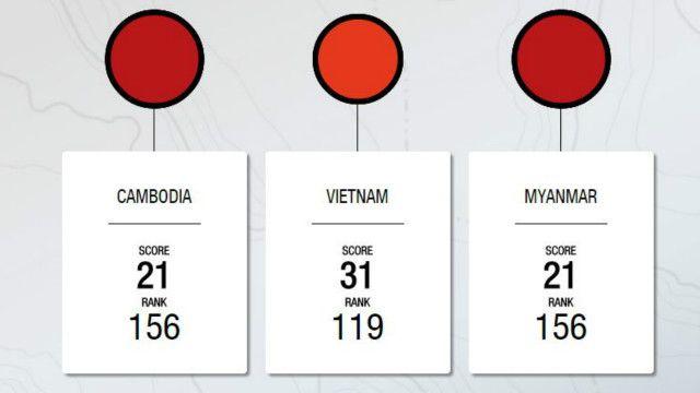 Một bảng xếp hạng 2014 đặt Việt Nam đứng thứ 119 về tham nhũng trên thế giới