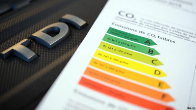 Tarjeta que explica los niveles de emisiones de CO2 en autos en Europa