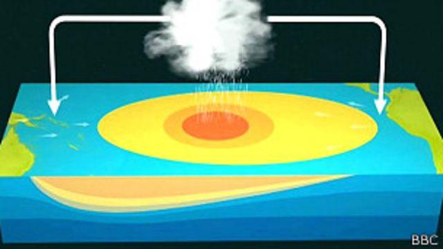 El Niño surge de la expansión de las aguas cálidas del centro de Pacífico.