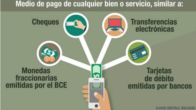 Desde febrero los  ecuatorianos han abierto 25.000 cuentas de dinero electrónico.