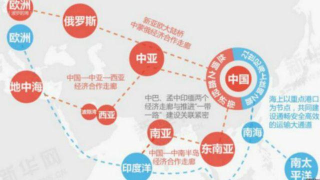 一带一路的经济带上有许多中亚和南亚国家