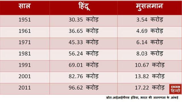 हिन्दू, मुसलमान, जनसंख्या