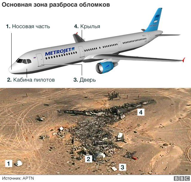 Крушение A321