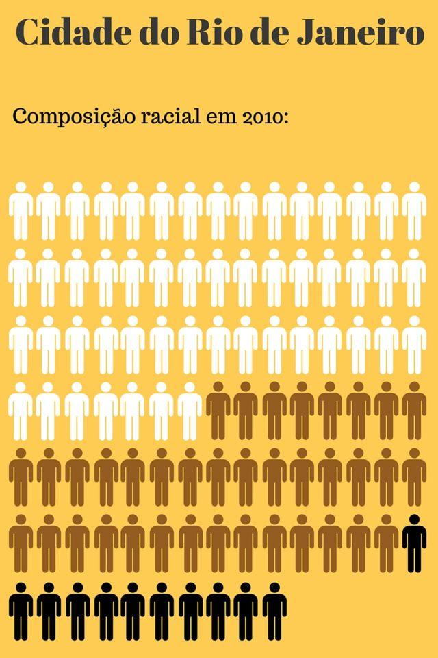 Na capital carioca, brancos são 52% da população, pardos, 37% e pretos, 11%