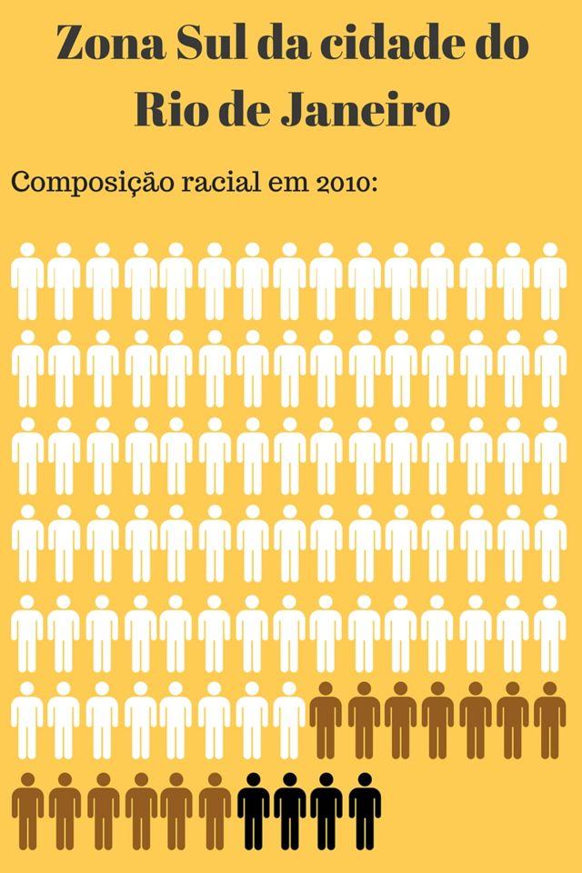 Na zona Sul, bairros de Copacabana, Leme, Ipanema, Leblon, Gávea, Jardim Botânico e Lagoa, brancos são 83% da população, pardos, 13% e pretos, 4%
