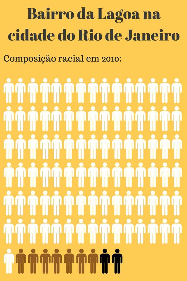 No bairro da Lagoa, brancos são 91%, pardos, 7% e pretos, 2% da população
