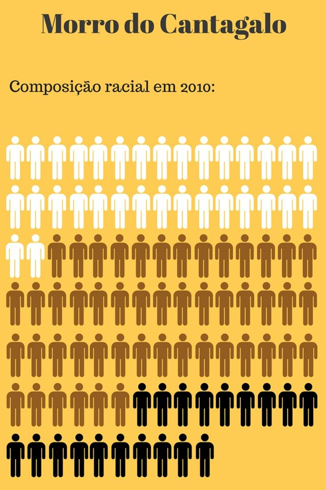 Na mesma zona Sul, o Morro do Cantagalo tem 32% de brancos, 49% de pardos e 19% de pretos