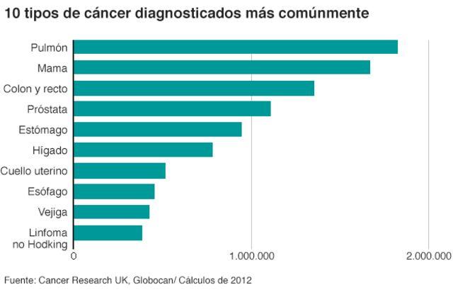 que cancer es mas comun)