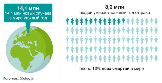 рак инфографика