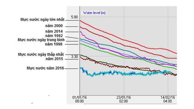 Biểu đồ mực nước đo hai tháng đầu năm 2016 cho thấy nước vào đồng bằng sông Cửu Long rất thấp . (Biểu đồ: TS. Lê Anh Tuấn)