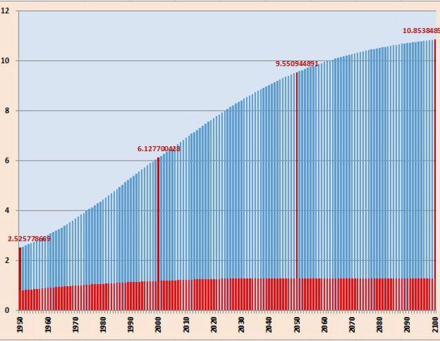 Население развививающихся стран (синий цвет) растет гораздо быстрее, чем население развитых стран (красный цвет). Данные и прогноз ООН