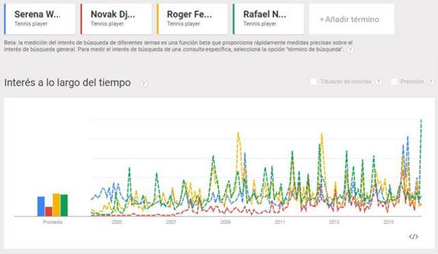 Como se puede apreciar en la herramienta de Google sobre tendencias, en los últimos diez años Serena Williams está casi a la par de Federer y Nadal, quedando claramente por arriba de Djokovic.