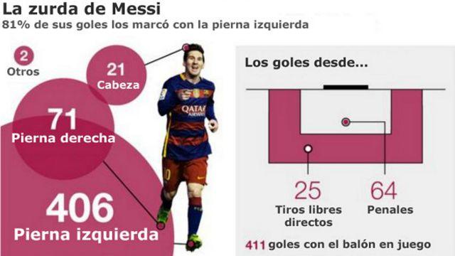 La Fantástica Carrera De Lionel Messi Sus Primeros 500 Goles Y La Abuela Celia Bbc News Mundo