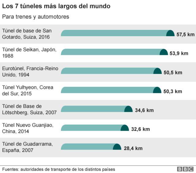 Cifras del túnel de San Gotardo.