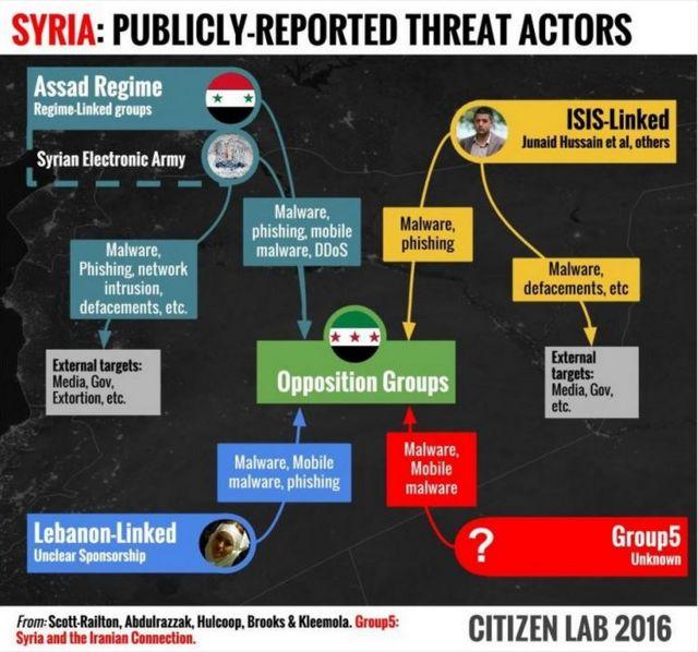 سیتزین لب میگوید این گروهها در هک مخالفان بشار اسد دست دارند
