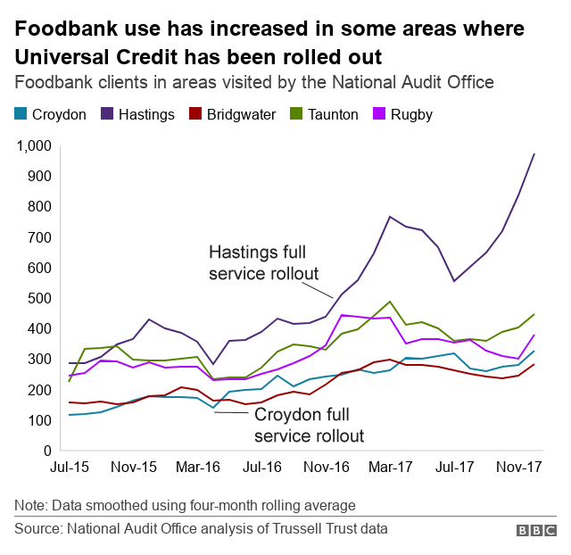 Chart showing the rising use of foodbanks in some areas where Universal Credit has been rolled out